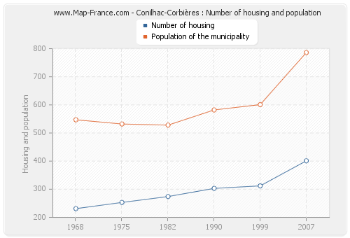 Conilhac-Corbières : Number of housing and population