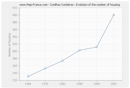 Conilhac-Corbières : Evolution of the number of housing