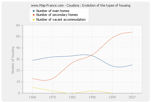 Coudons : Evolution of the types of housing