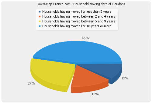 Household moving date of Coudons