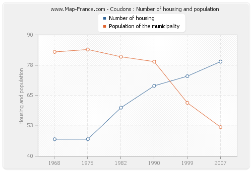 Coudons : Number of housing and population