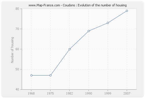 Coudons : Evolution of the number of housing