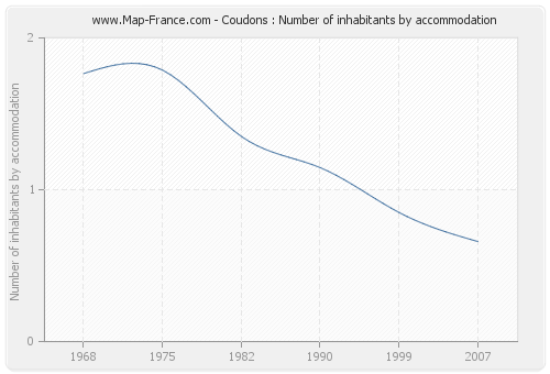 Coudons : Number of inhabitants by accommodation