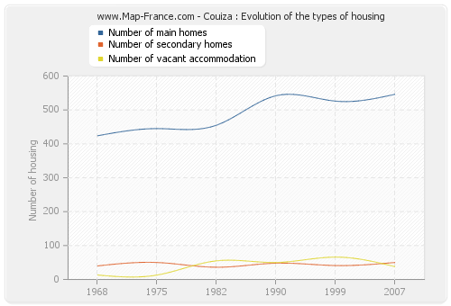 Couiza : Evolution of the types of housing