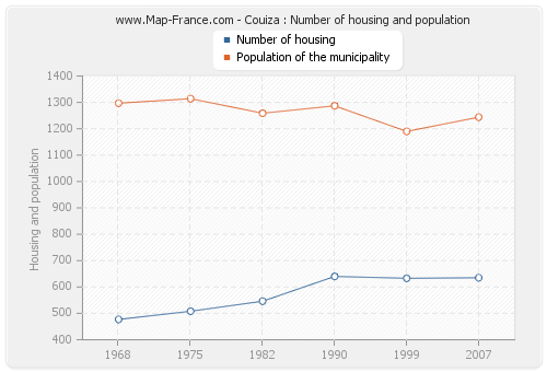Couiza : Number of housing and population
