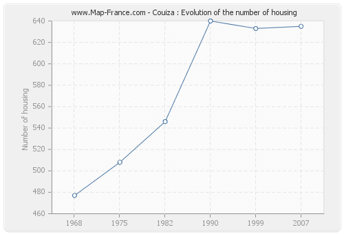 Couiza : Evolution of the number of housing