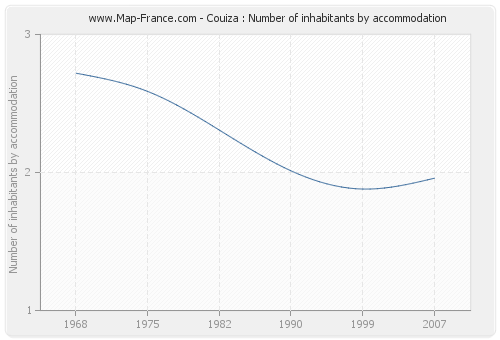 Couiza : Number of inhabitants by accommodation
