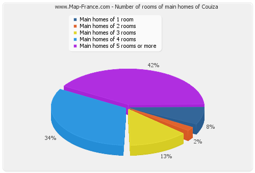 Number of rooms of main homes of Couiza