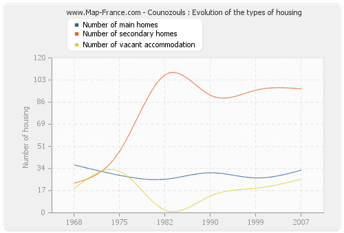Counozouls : Evolution of the types of housing