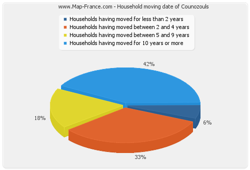 Household moving date of Counozouls