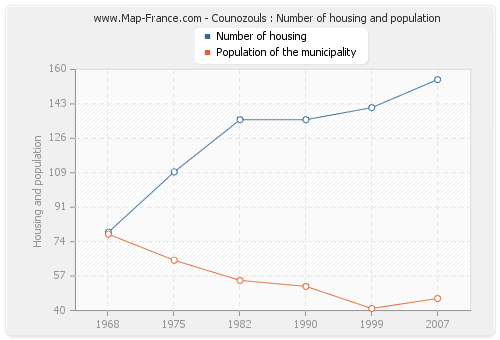 Counozouls : Number of housing and population
