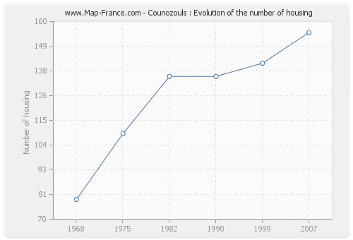 Counozouls : Evolution of the number of housing