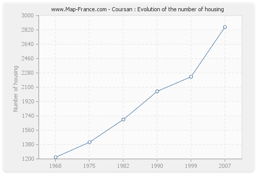 Coursan : Evolution of the number of housing