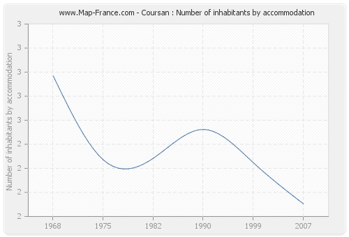 Coursan : Number of inhabitants by accommodation