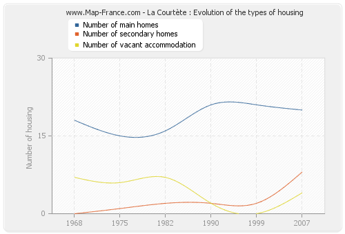 La Courtète : Evolution of the types of housing