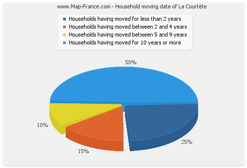 Household moving date of La Courtète
