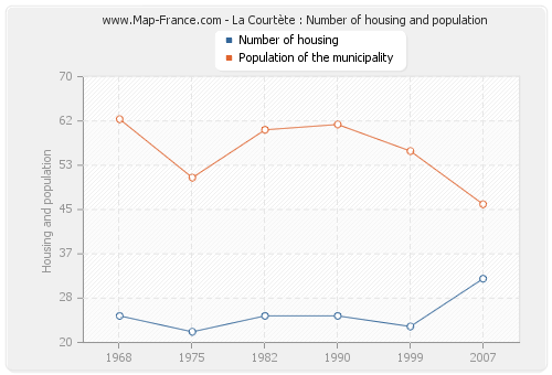 La Courtète : Number of housing and population