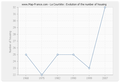 La Courtète : Evolution of the number of housing