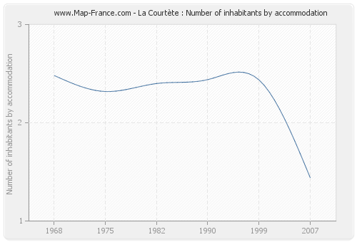 La Courtète : Number of inhabitants by accommodation