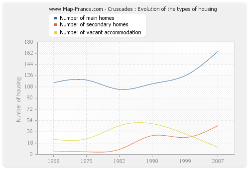 Cruscades : Evolution of the types of housing