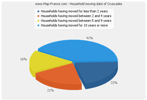 Household moving date of Cruscades