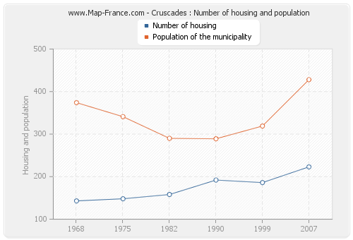 Cruscades : Number of housing and population