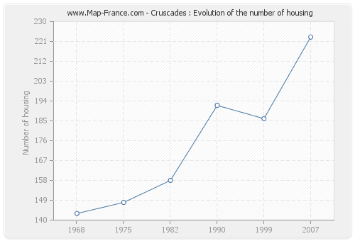 Cruscades : Evolution of the number of housing