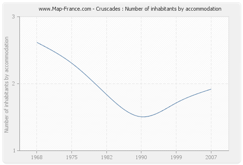 Cruscades : Number of inhabitants by accommodation