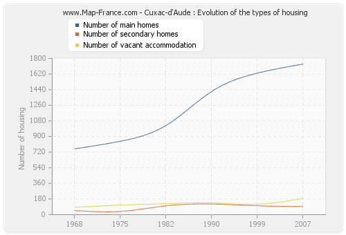 Cuxac-d'Aude : Evolution of the types of housing