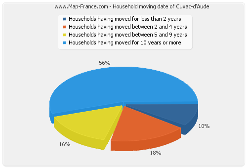 Household moving date of Cuxac-d'Aude