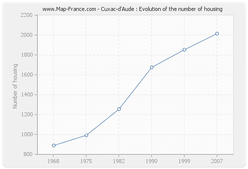 Cuxac-d'Aude : Evolution of the number of housing