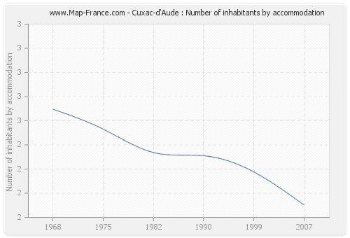 Cuxac-d'Aude : Number of inhabitants by accommodation