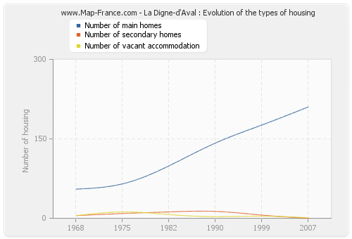 La Digne-d'Aval : Evolution of the types of housing