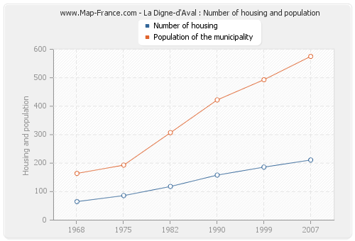 La Digne-d'Aval : Number of housing and population