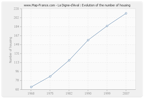 La Digne-d'Aval : Evolution of the number of housing