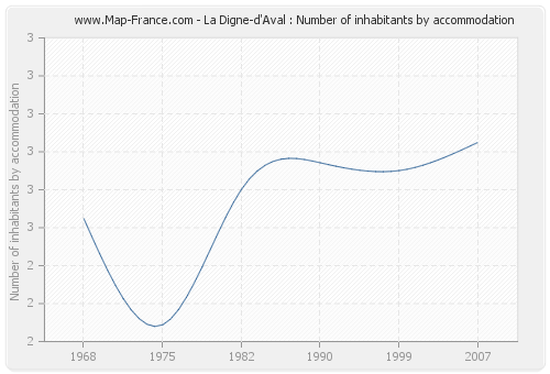 La Digne-d'Aval : Number of inhabitants by accommodation