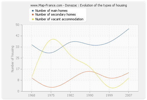 Donazac : Evolution of the types of housing