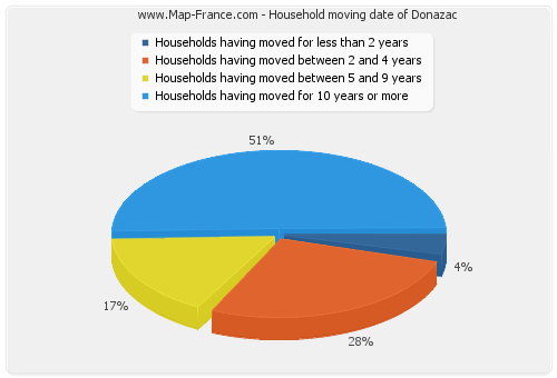 Household moving date of Donazac