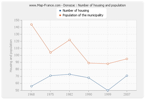 Donazac : Number of housing and population