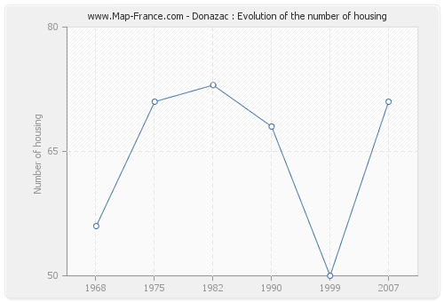 Donazac : Evolution of the number of housing