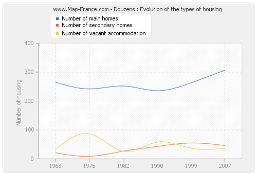 Douzens : Evolution of the types of housing