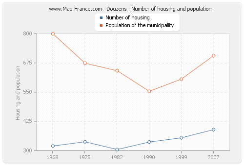 Douzens : Number of housing and population
