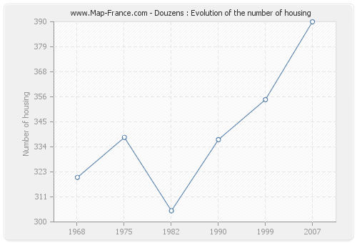Douzens : Evolution of the number of housing