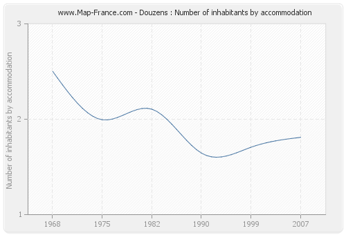 Douzens : Number of inhabitants by accommodation