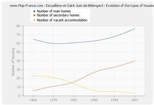 Escueillens-et-Saint-Just-de-Bélengard : Evolution of the types of housing