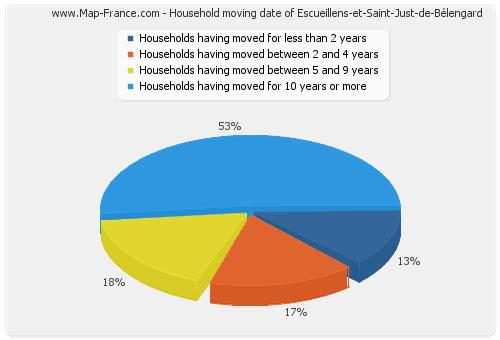 Household moving date of Escueillens-et-Saint-Just-de-Bélengard