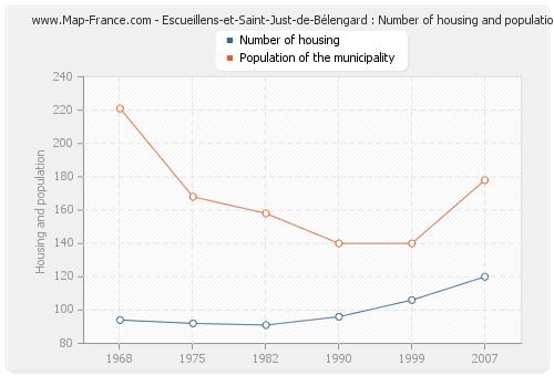 Escueillens-et-Saint-Just-de-Bélengard : Number of housing and population