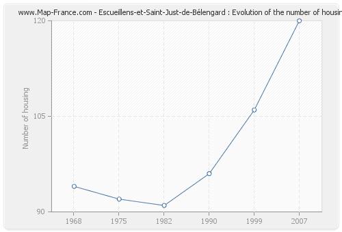 Escueillens-et-Saint-Just-de-Bélengard : Evolution of the number of housing