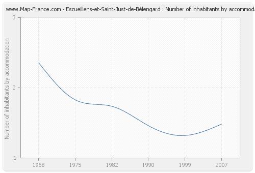 Escueillens-et-Saint-Just-de-Bélengard : Number of inhabitants by accommodation