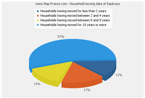 Household moving date of Espéraza